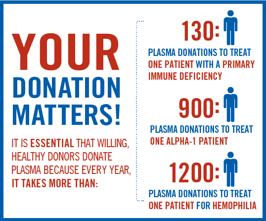 Your donation matters square